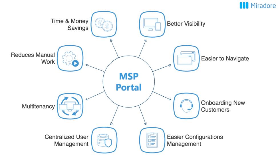 MSP-Portal-Benefits
