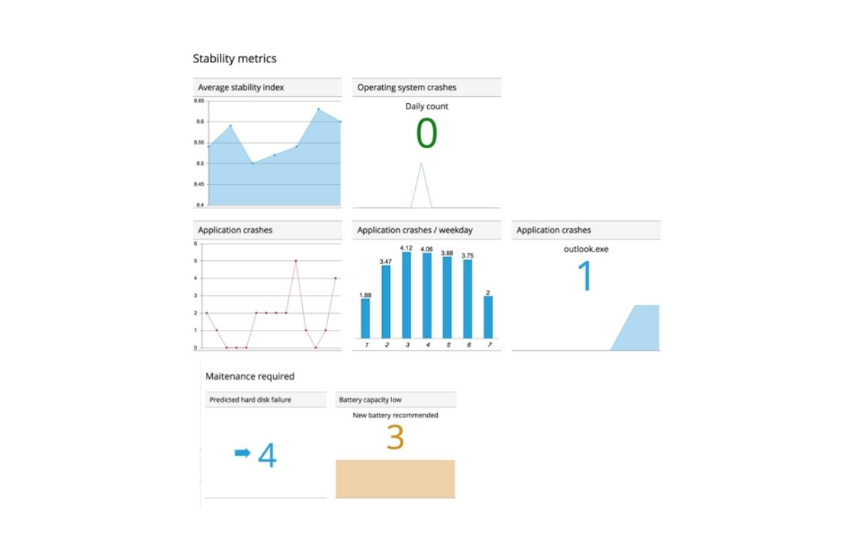 Miradore Management Suite Analytics Stability