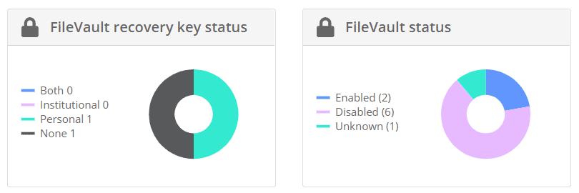 Miradore dashboard widget for FileVault status
